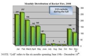 rocket-graph